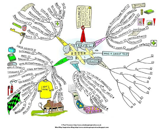 travel-checklist-mind-map